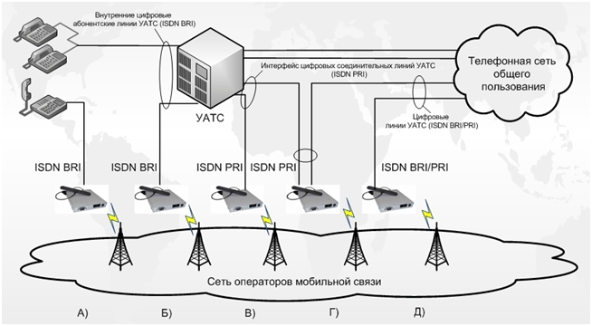 Подключение GSM-шлюзов с