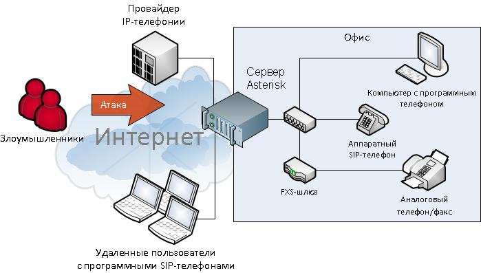Сервер ip телефонии своими руками