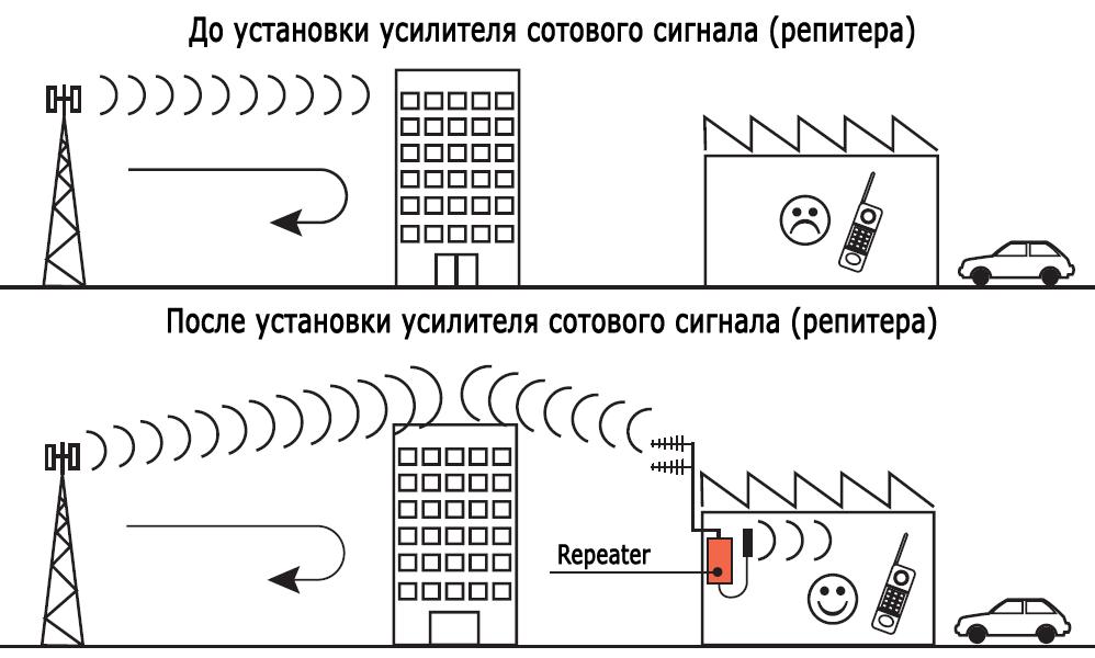 усиление сигнала внутри помещения том